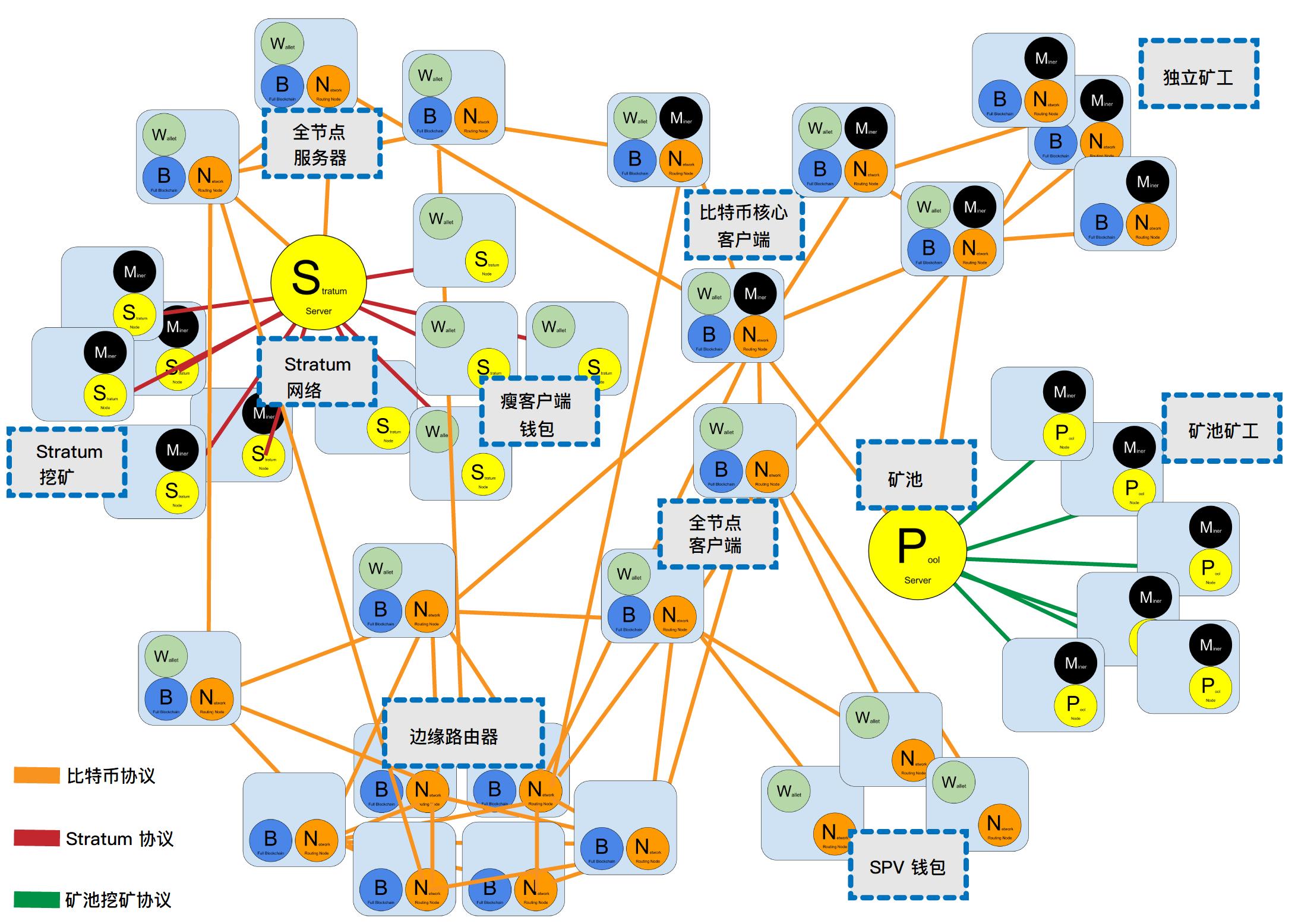 扩展比特币网络