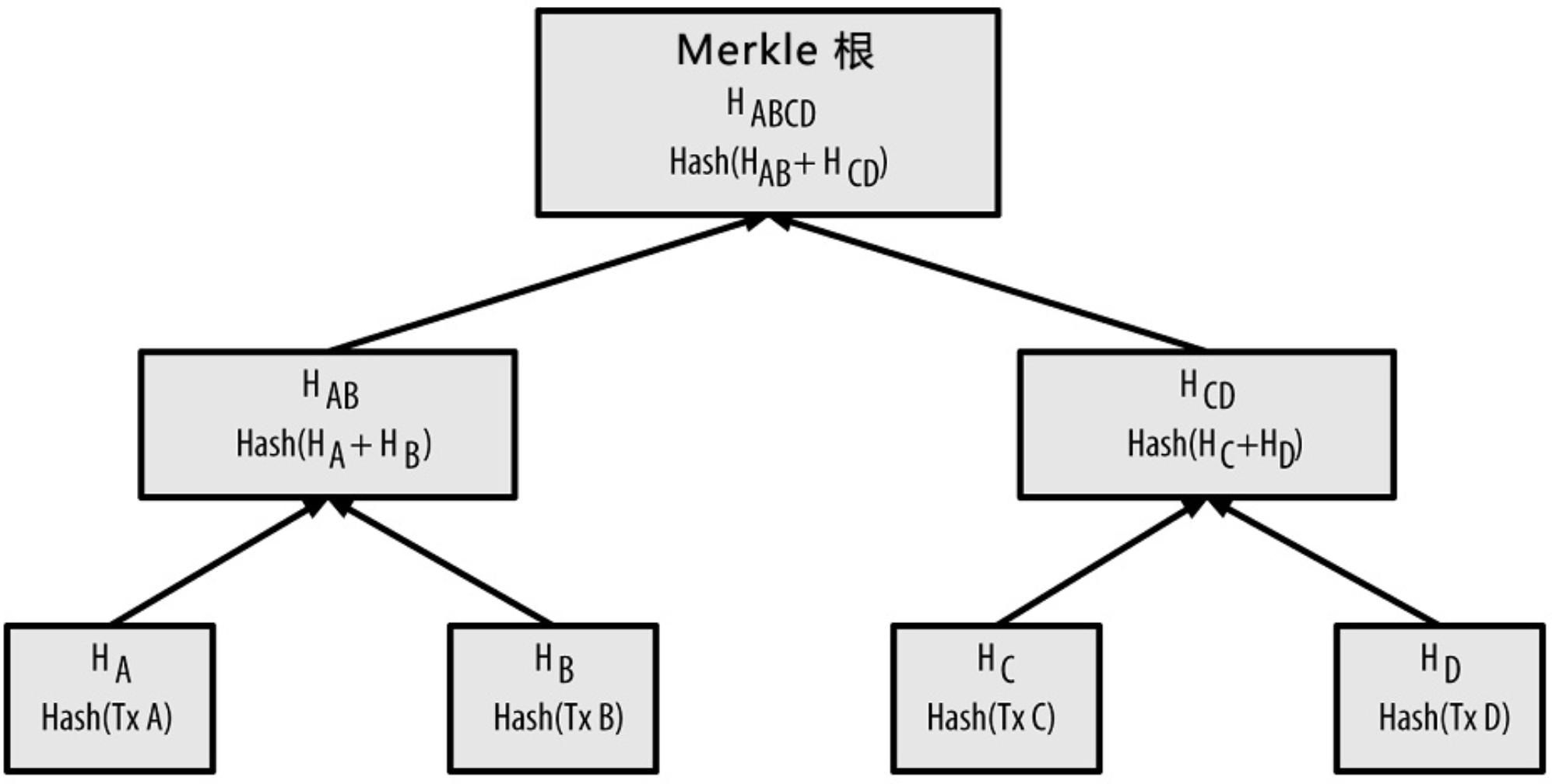 Merkle树的构造过程
