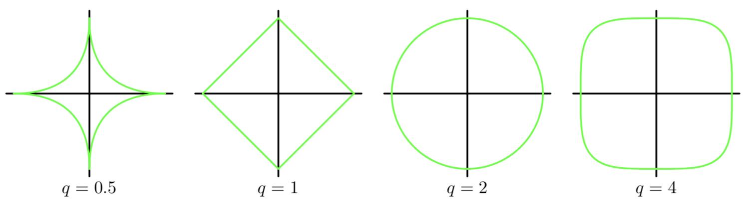 正则项的边缘直观表示